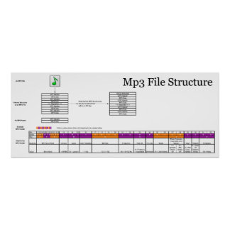 Diagram of the Structure of a Computer MP3 File Poster