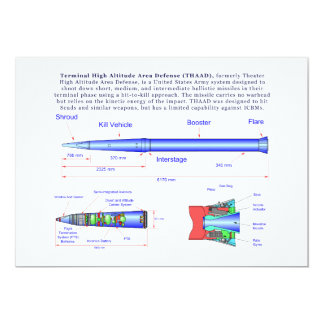 Diagram of the THAAD Missile Card