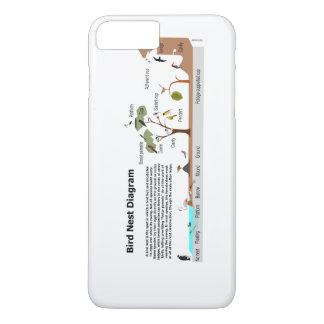 Diagram of Various Bird Nests iPhone 8 Plus/7 Plus Case