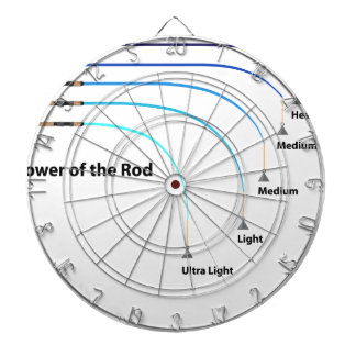 Diagram power of the fishing rod characteristics dartboard