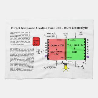 Diagrama alcalino de la pila de combustible del me toalla
