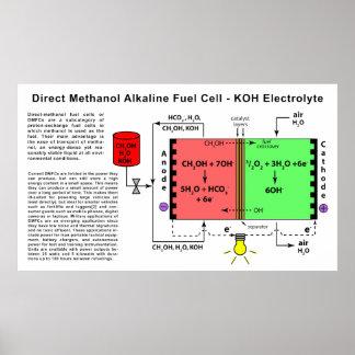 Diagrama alcalino de la pila de combustible del me póster