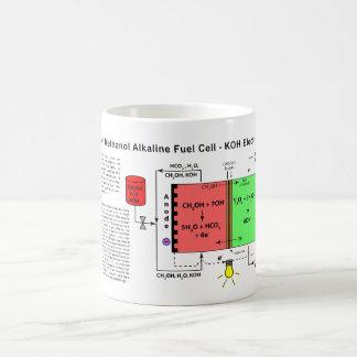 Diagrama alcalino de la pila de combustible del me taza básica blanca