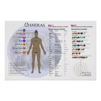 Diagrama de Chakra y carta del directorio de la pi Impresiones