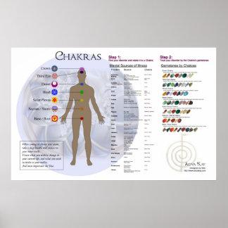 Diagrama de Chakra y carta del directorio de la pi Póster