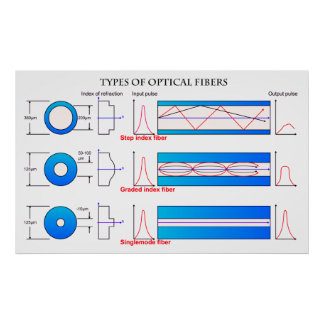 Diagrama de diversos tipos de fibra óptica impresiones