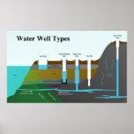 Diagrama de diversos tipos del pozo de agua poster