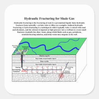 Diagrama de Hydrofracturing Fracking Fraccing Pegatina Cuadrada
