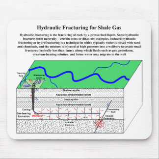 Diagrama de Hydrofracturing Fracking Fraccing Alfombrillas De Ratones