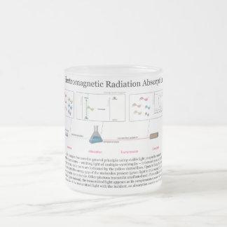 Diagrama de la absorción de radiación electromágne tazas