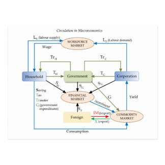 Diagrama de la circulación en macroeconomía postales