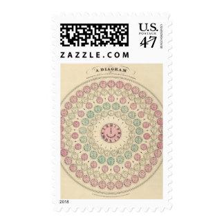 Diagrama de la diferencia del tiempo entre los sellos postales