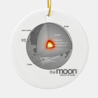 Diagrama de la estructura interna de la luna de la ornamento de reyes magos