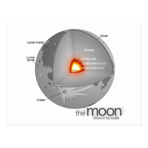 Diagrama de la estructura interna de la luna de la tarjeta postal