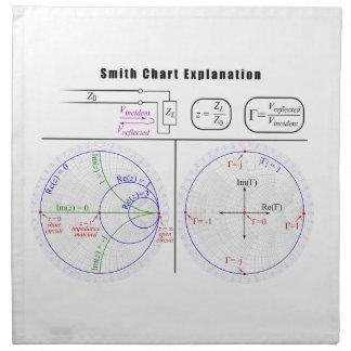 Diagrama de la explicación de la carta de Smith Servilleta Imprimida