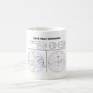 Diagrama de la explicación de la carta de Smith Taza De Café