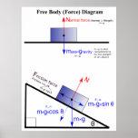 Diagrama de la fuerza de cuerpo libre de la física impresiones