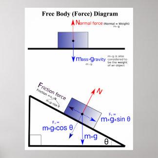 Diagrama de la fuerza de cuerpo libre de la física póster
