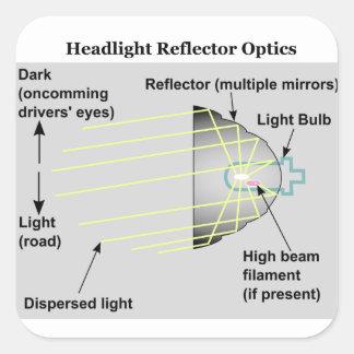 Diagrama de la óptica básica del reflector de la pegatina cuadrada