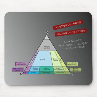 Diagrama de la roca plutónica QAP Mousepad