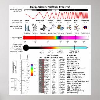 Diagrama de las propiedades del espectro electromá impresiones