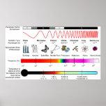 Diagrama de las propiedades del espectro electromá poster