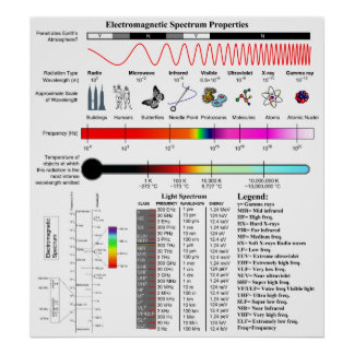 Diagrama de las propiedades del espectro electromá póster
