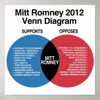 Diagrama de Mitt Romney Venn Impresiones