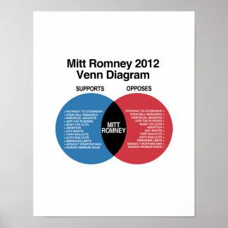 Diagrama de Mitt Romney Venn Posters