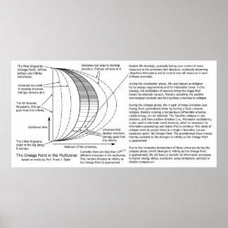 Diagrama de punto de Multiverse Omega de los mecán Posters