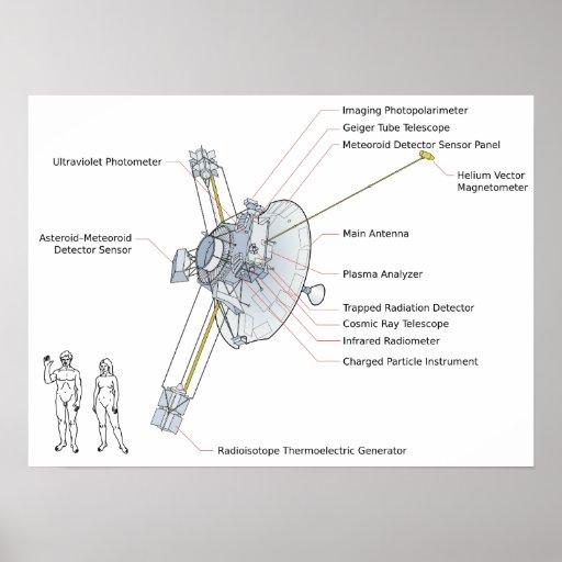 Diagrama de sistemas del pionero 10 posters