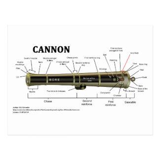 Diagrama de un cañón postales