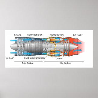 Diagrama de un motor a reacción de turbina de gas  impresiones