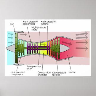 Diagrama de un motor de turboventilador de alto póster