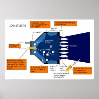 Diagrama de un motor del sistema de propulsión del impresiones