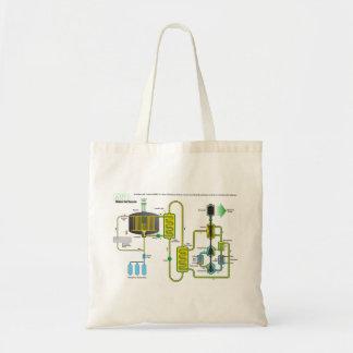 Diagrama de un reactor de la fisión nuclear de la  bolsa de mano