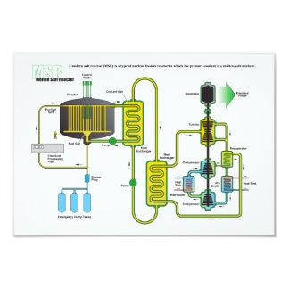 """Diagrama de un reactor de la fisión nuclear de la invitación 3.5"""" x 5"""""""