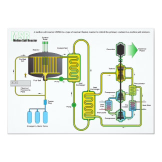 """Diagrama de un reactor de la fisión nuclear de la invitación 4.5"""" x 6.25"""""""