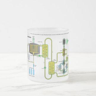Diagrama de un reactor de la fisión nuclear de la taza de cristal