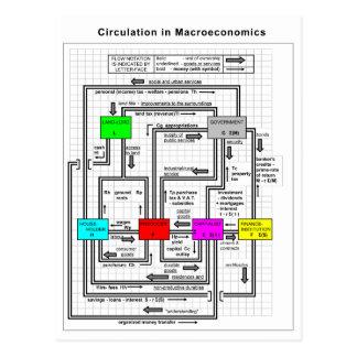 Diagrama de un sistema funcional de la tarjeta postal