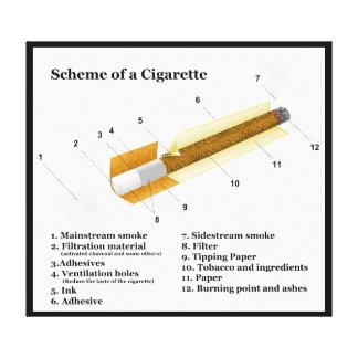 Diagrama de un tabaquismo del tabaco impresiones en lienzo estiradas