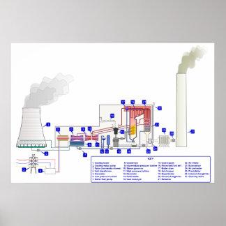 Diagrama de una central térmica encendida carbón poster