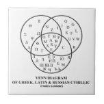Diagrama de Venn del cirílico del Griego, latino y Teja