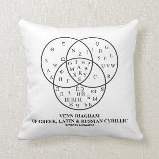 Diagrama de Venn del cirílico del Griego, latino y Almohada