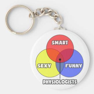 Diagrama de Venn. Fisiólogos Llaveros Personalizados