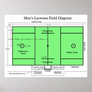 Diagrama del campo en LaCrosse de los hombres Posters