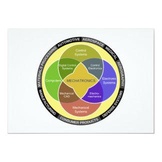 """Diagrama del círculo de la mecatrónica invitación 5"""" x 7"""""""