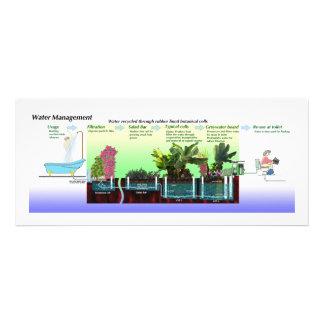 Diagrama del proceso de Greywater Anuncio Personalizado