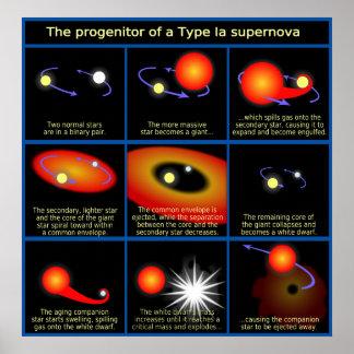 Diagrama del progenitor de un tipo supernova de Ia Impresiones