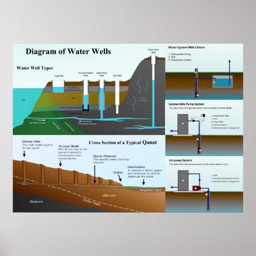 Diagrama detallado de los tipos y de las funciones posters